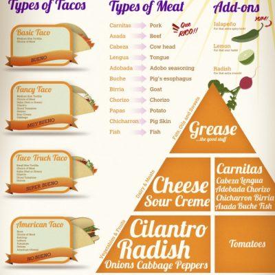 tacos--the-perfect-food_51c08d2cda0ba